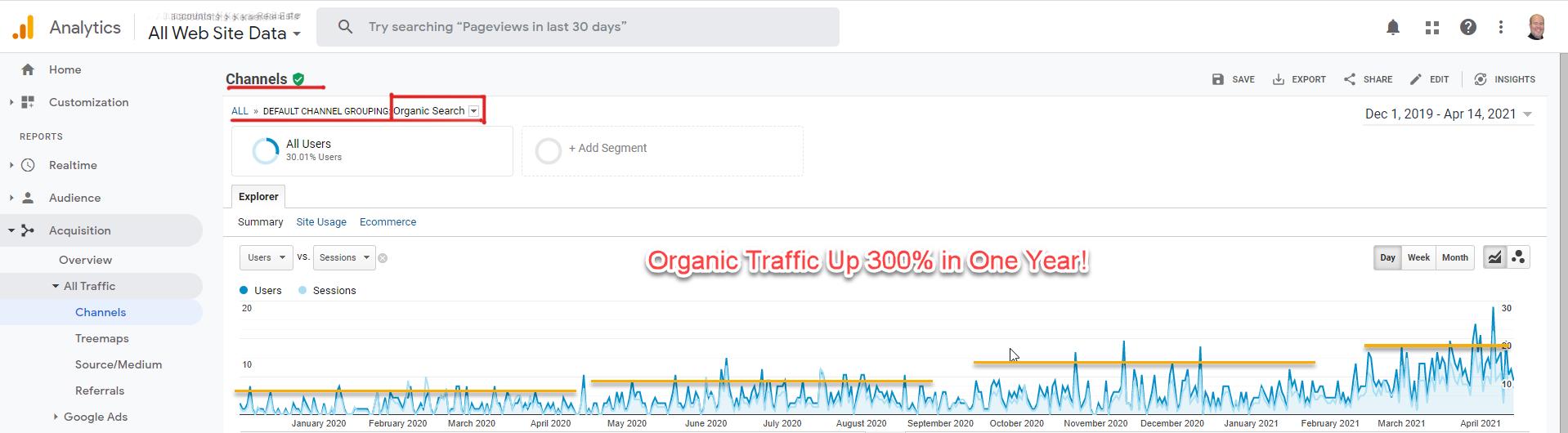 Organic Search Engine Optimization Results Graph